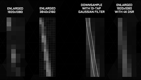 DSR применяет специально созданный фильтр Гаусса
