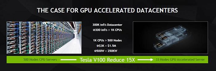 Ключевые технологии GPU Tesla V100,которые позволили преодолеть 100-терафлопсный рубеж в