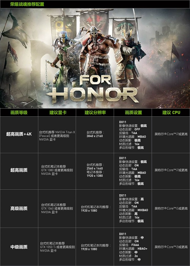 For Honor NVIDIA-Recommended GeForce GTX Graphics Cards (GPUs)