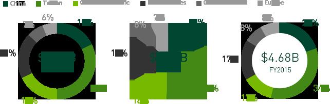 Revenue By Region
