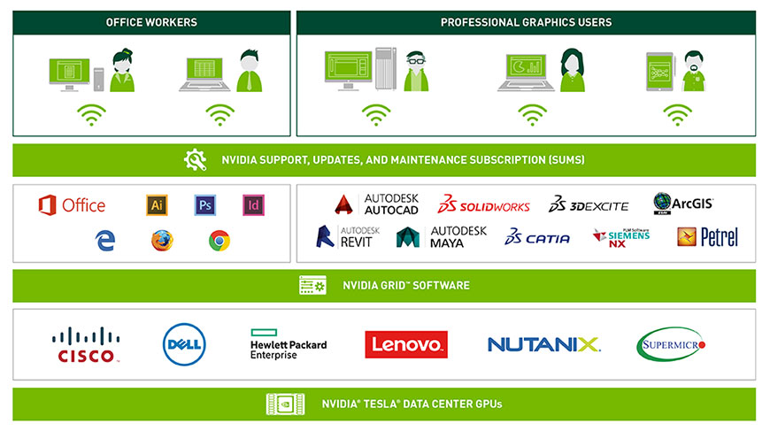 NVIDIA GRID Platform
