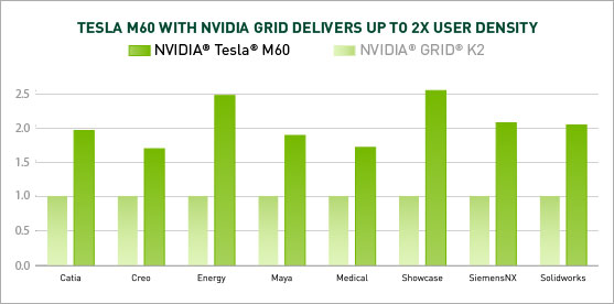 Tesla M60 with NVIDIA Grid Delivers upto 2x user density