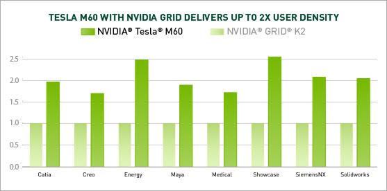 NVIDIA Tesla M60 обеспечивает двукратное повышение производительности в виртуальных приложениях по сравнению с решениями предыдущих поколений.