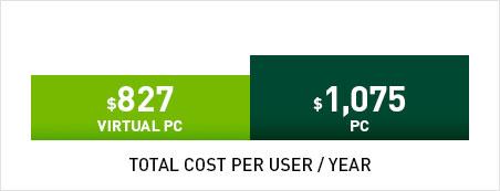 Optimize TCO with NVIDIA GRID