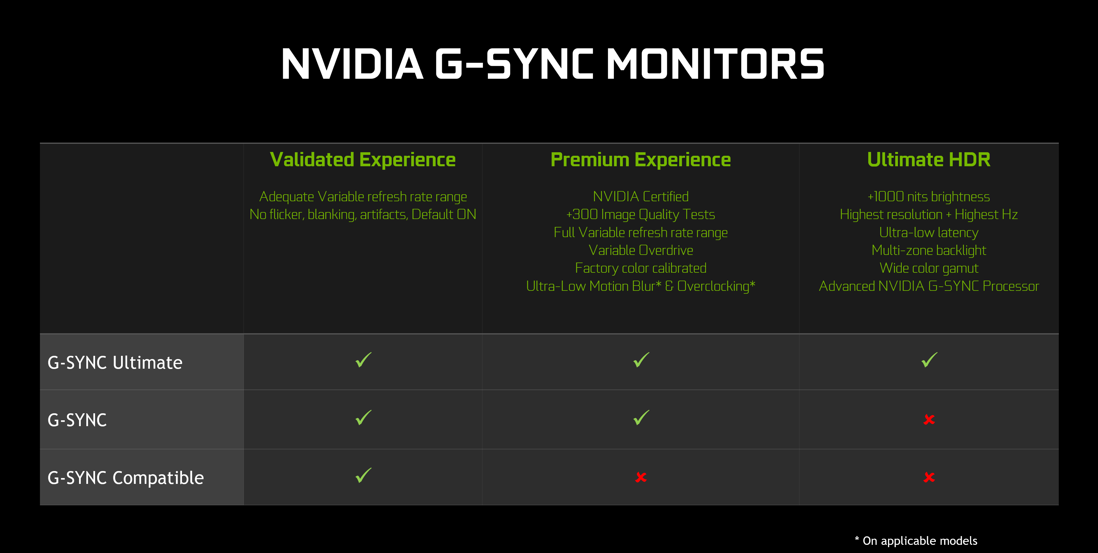 https://images.nvidia.com/content/images/article/more-g-sync-compatible-gaming-monitors-validated/nvidia-g-sync-monitor-stack-comparison.png