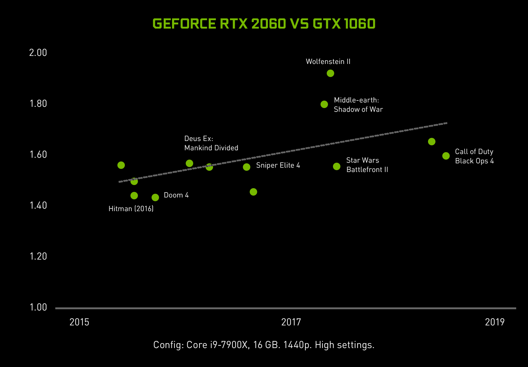 Introducing The GeForce RTX 2060: Turing For Every Gamer