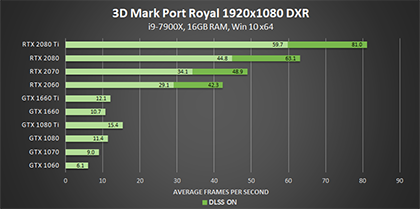 3dmark-port-royal-dxr-1920x1080-geforce-gpu-performance-420px
