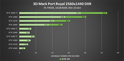 3dmark-port-royal-dxr-2560x1440-geforce-gpu-performance-420px