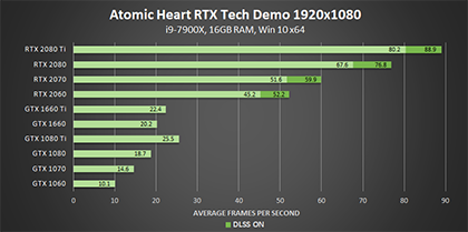 atomic-heart-nvidia-rtx-tech-demo-dxr-1920x1080-geforce-gpu-performance-420px