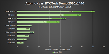 atomic-heart-nvidia-rtx-tech-demo-dxr-2560x1440-geforce-gpu-performance-420px