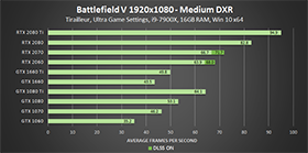 battlefield-v-medium-dxr-1920x1080-geforce-gpu-performance-280px