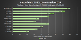 battlefield-v-medium-dxr-2560x1440-geforce-gpu-performance-280px