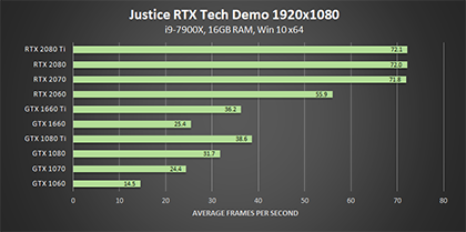 justice-nvidia-rtx-tech-demo-dxr-1920x1080-geforce-gpu-performance-420px
