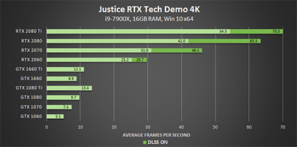 justice-nvidia-rtx-tech-demo-dxr-4k-geforce-gpu-performance-420px