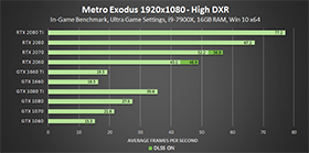 metro-exodus-high-dxr-1920x1080-geforce-gpu-performance-280px