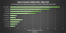 metro-exodus-high-dxr-2560x1440-geforce-gpu-performance-280px