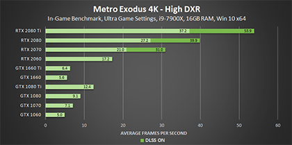 metro-exodus-high-dxr-4k-geforce-gpu-performance-420px