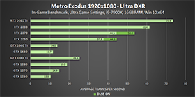 metro-exodus-ultra-dxr-1920x1080-geforce-gpu-performance-280px