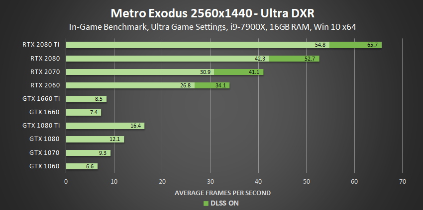 Ray Tracing Deep(ish) Dive, Your Questions Answered: Types of Rays, Performance Across GPU Architectures and Specific GPUs, and More