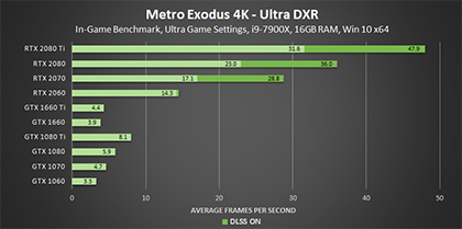 metro-exodus-ultra-dxr-4k-geforce-gpu-performance-420px