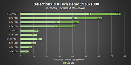 reflections-nvidia-rtx-tech-demo-dxr-1920x1080-geforce-gpu-performance-420px