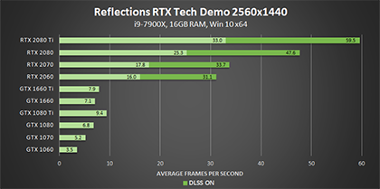 reflections-nvidia-rtx-tech-demo-dxr-2560x1440-geforce-gpu-performance-420px