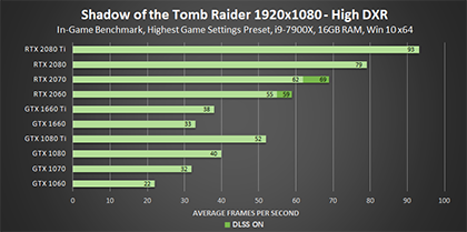 shadow-of-the-tomb-raider-high-dxr-1920x1080-geforce-gpu-performance-420px