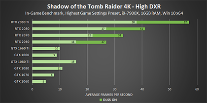 shadow-of-the-tomb-raider-high-dxr-4k-geforce-gpu-performance-420px