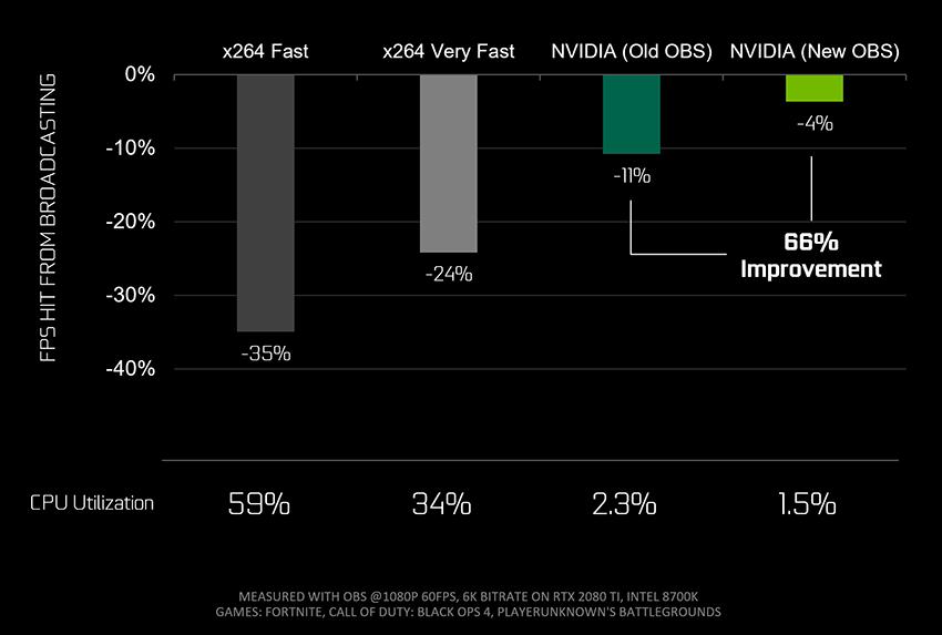 借助为 GeForce 优化的新 OBS 和 RTX 编码器,只需单台 PC 即可制作专业质量的直播