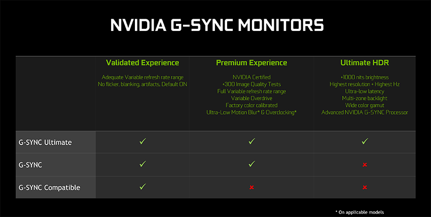 For the best gaming experience we recommend NVIDIA G-SYNC and G-SYNC Ultimate monitors.