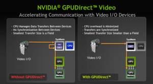 NVIDIA® GPUDirect™ 视频技术
