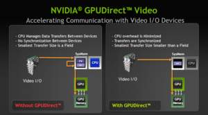 NVIDIA GPUDirect for Video技術