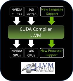 LLVMベースの新しいNVIDIA CUDAコンパイラ