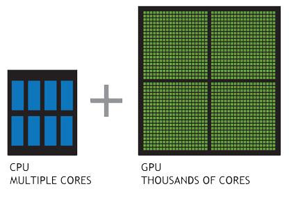 GPUs tienen miles de núcleos para procesar cargas de trabajo paralelas de manera eficiente