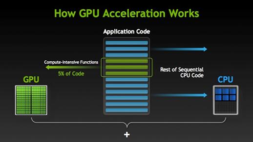 ¿Cómo se aceleran las aplicaciones con GPUs?