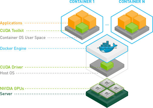 Easily Deploy Applications in the GPU-Accelerated Data Center