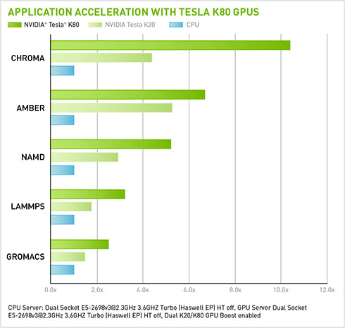 Application Acceleration with Tesla K80 GPUs