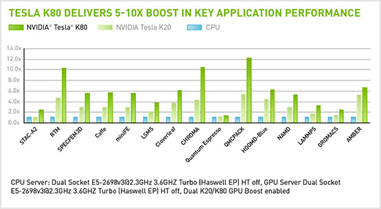 Tesla K80 Delivers 5-10x Boost in Key Application Performance