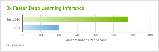 3X Faster Deep Learning Inference