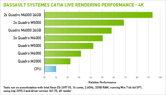 CATIA Live Rendering Performance