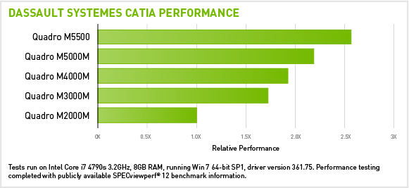 CATIA Performance