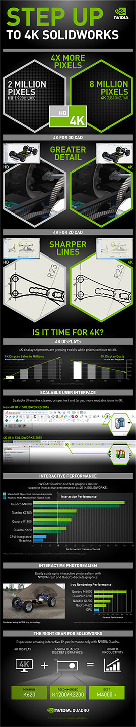 Click to view Infographic: Step up to 4K SOLIDWORKS