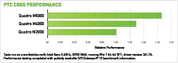PTC CREO Performance