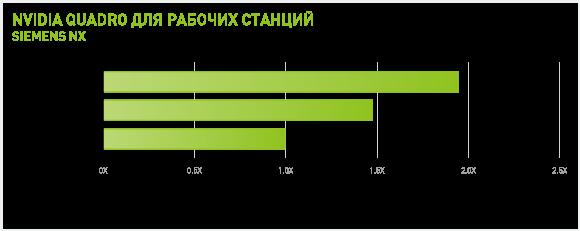 Siemens NX Performance