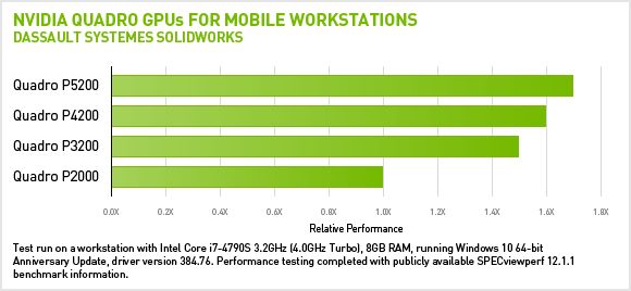 Latest SOLIDWORKS Performance Benchmarks | NVIDIA Quadro | NVIDIA