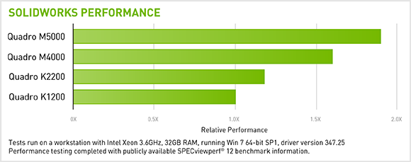 SOLIDWORKS performance advantage with NVIDIA Quadro Graphics.