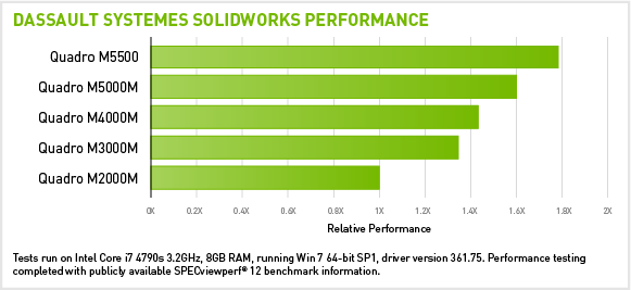 Dassault Systemes Solidworks Performance