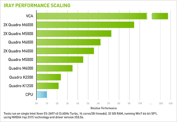 Iray Performance Scaling