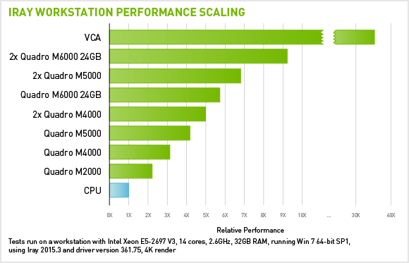 Iray 2015 Performance Chart