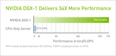 NVIDIA DGX-1 Delivers 34X More Performance